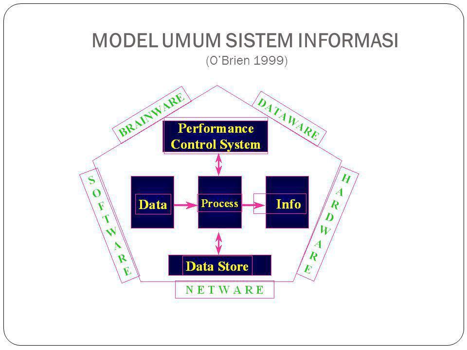 MODEL UMUM SISTEM INFORMASI (O'Brien 1999)