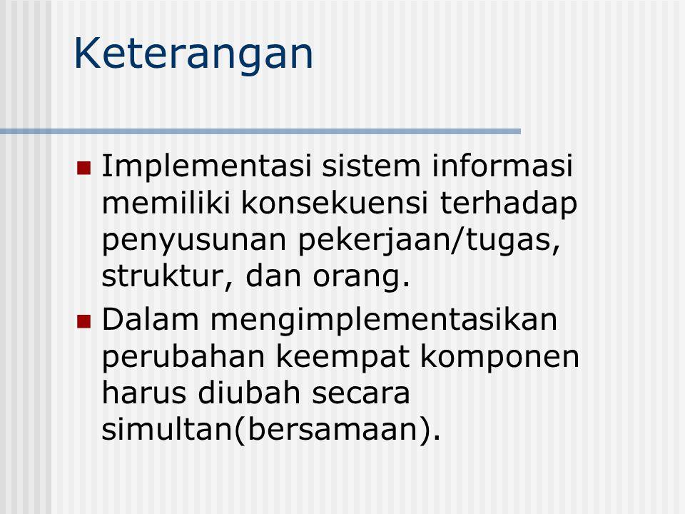 Keterangan Implementasi sistem informasi memiliki konsekuensi terhadap penyusunan pekerjaan/tugas, struktur, dan orang. Dalam mengimplementasikan peru