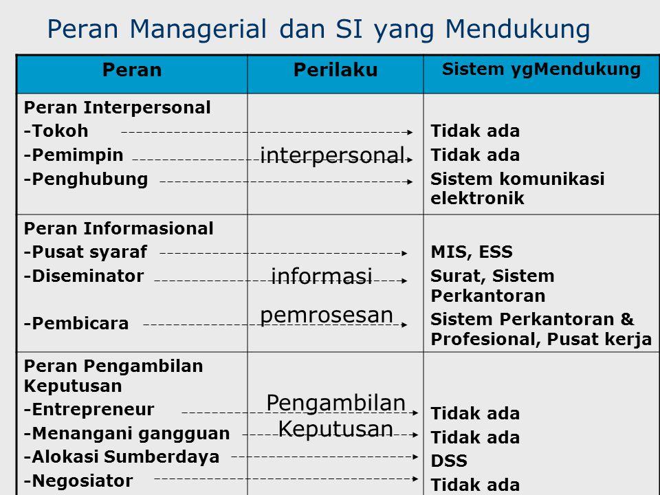 Peran Managerial dan SI yang Mendukung PeranPerilaku Sistem ygMendukung Peran Interpersonal -Tokoh -Pemimpin -Penghubung Tidak ada Sistem komunikasi e