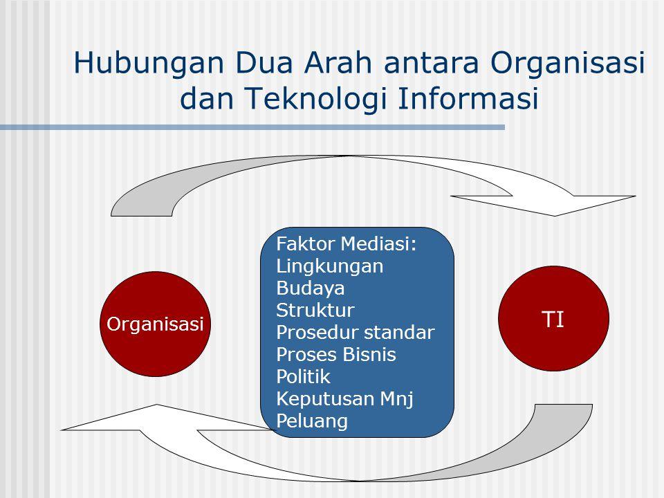 Hubungan Dua Arah antara Organisasi dan Teknologi Informasi Organisasi TI Faktor Mediasi: Lingkungan Budaya Struktur Prosedur standar Proses Bisnis Po