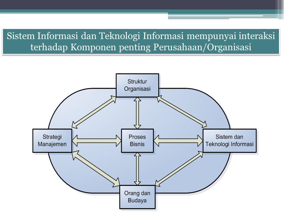 Sistem Informasi dan Teknologi Informasi mempunyai interaksi terhadap Komponen penting Perusahaan/Organisasi Sistem Informasi dan Teknologi Informasi