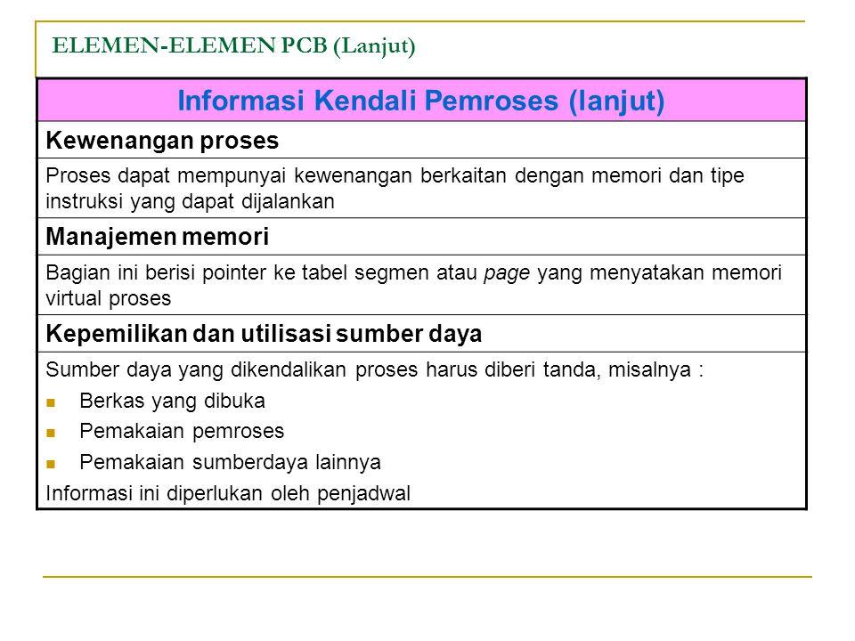 ELEMEN-ELEMEN PCB (Lanjut) Informasi Kendali Pemroses (lanjut) Kewenangan proses Proses dapat mempunyai kewenangan berkaitan dengan memori dan tipe instruksi yang dapat dijalankan Manajemen memori Bagian ini berisi pointer ke tabel segmen atau page yang menyatakan memori virtual proses Kepemilikan dan utilisasi sumber daya Sumber daya yang dikendalikan proses harus diberi tanda, misalnya : Berkas yang dibuka Pemakaian pemroses Pemakaian sumberdaya lainnya Informasi ini diperlukan oleh penjadwal