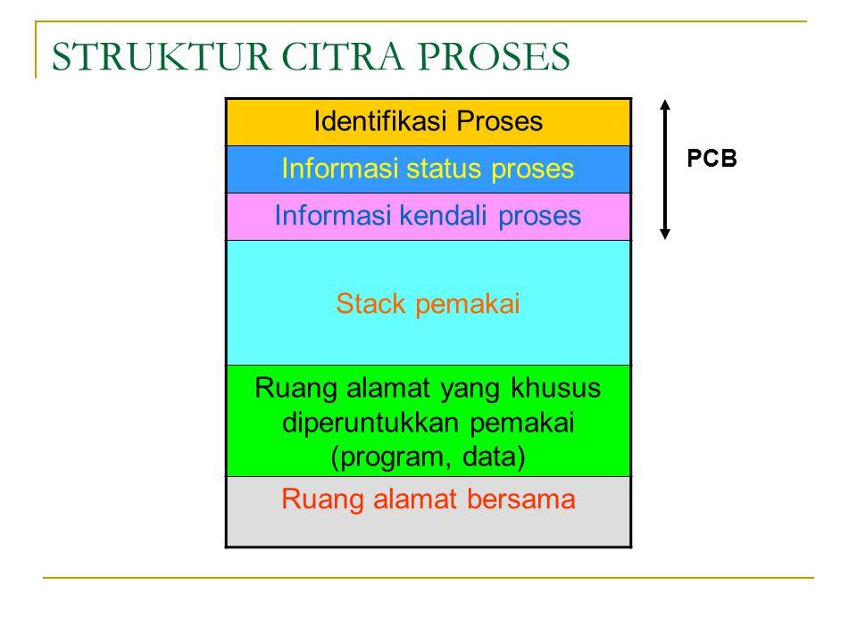 STRUKTUR CITRA PROSES Identifikasi Proses Informasi status proses Informasi kendali proses Stack pemakai Ruang alamat yang khusus diperuntukkan pemakai (program, data) Ruang alamat bersama PCB