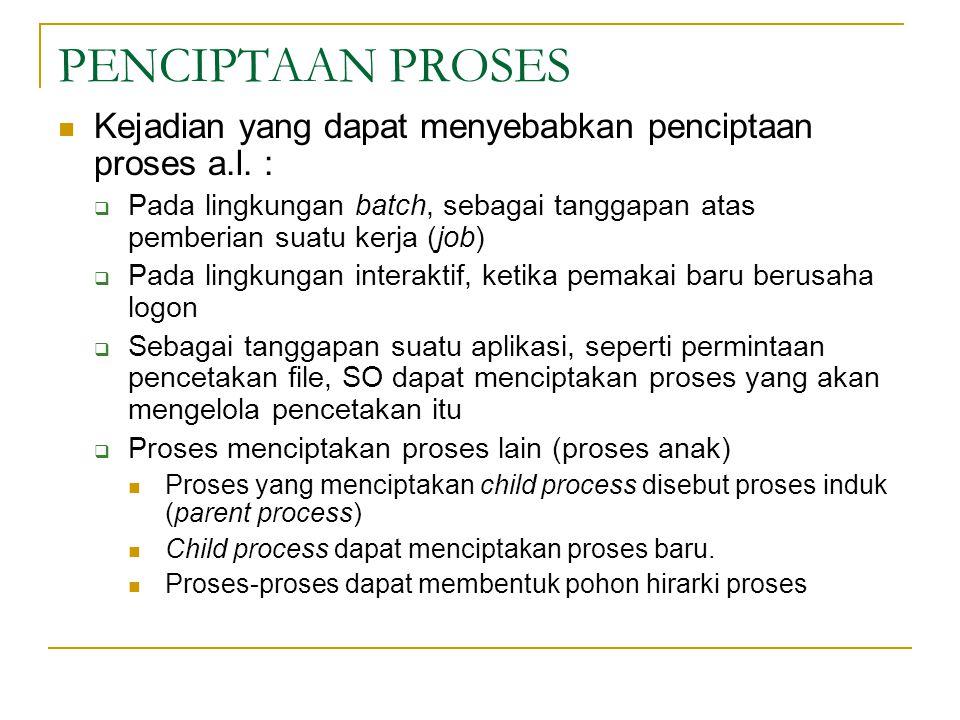 PENCIPTAAN PROSES Kejadian yang dapat menyebabkan penciptaan proses a.l.