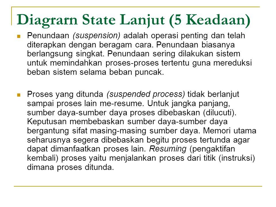 Diagrarn State Lanjut (5 Keadaan) Penundaan (suspension) adalah operasi penting dan telah diterapkan dengan beragam cara.