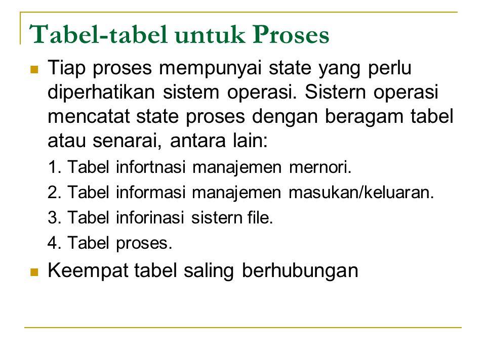 Tabel ‑ tabel untuk Proses Tiap proses mempunyai state yang perlu diperhatikan sistem operasi.
