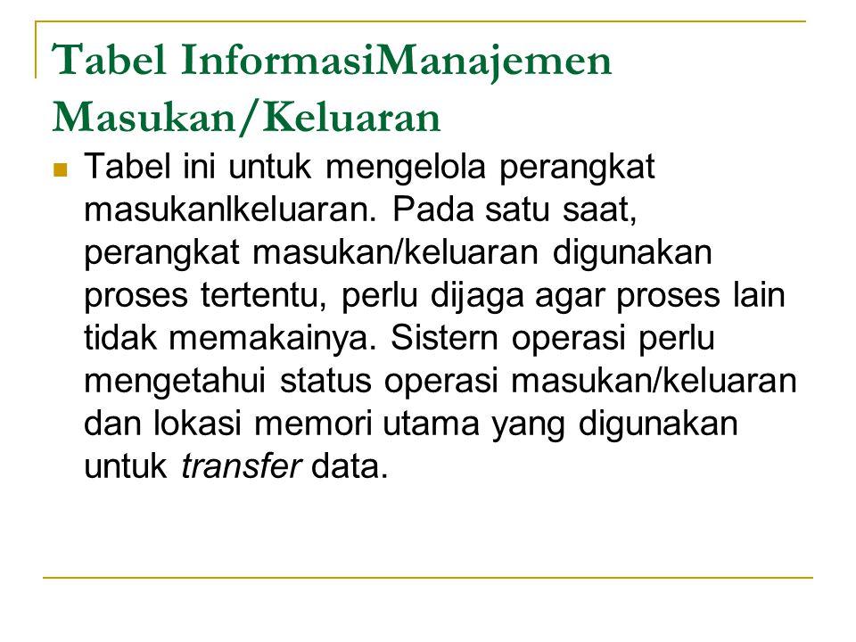Tabel InformasiManajemen Masukan/Keluaran Tabel ini untuk mengelola perangkat masukanlkeluaran.