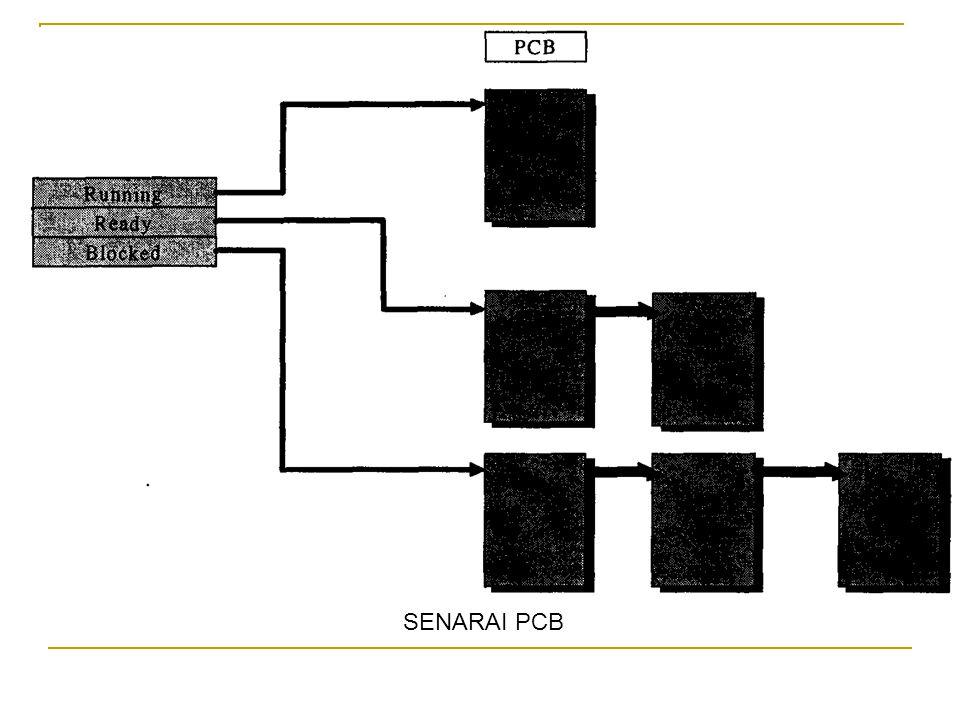 SENARAI PCB