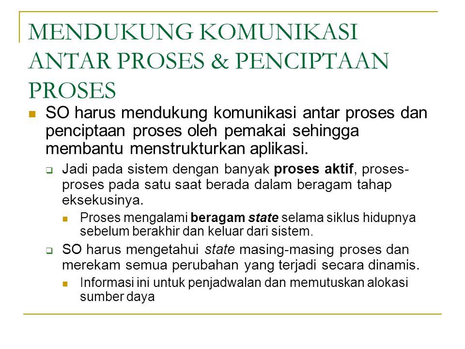 DIAGRAM STATE PROSES 1. State dasar (3 keadaan) 2. State lanjut ( 5 keadaan)