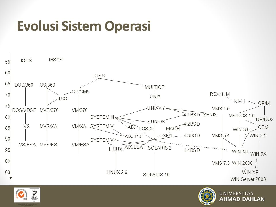 Evolusi Sistem Operasi 55 60 65 70 75 80 85 90 95 00 03 IOCS DOS/360 DOS/VDSE VS VS/ESA OS/360 MVS/370 MVS/XA MVS/ES TSO IBSYS CTSS CP/CM5 VM/370 VM/X