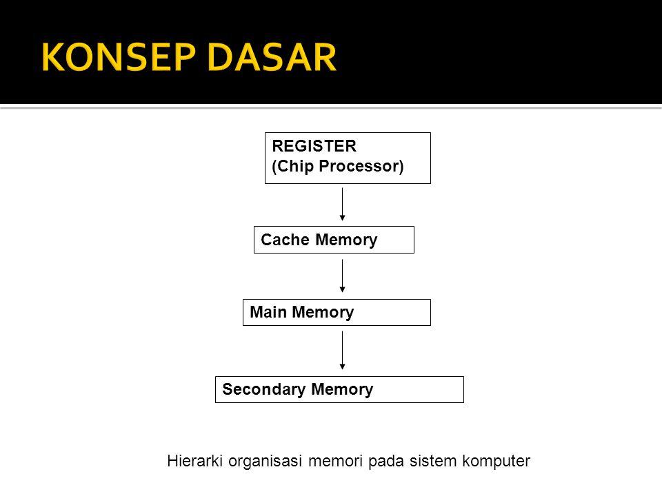 REGISTER (Chip Processor) Cache Memory Main Memory Secondary Memory Hierarki organisasi memori pada sistem komputer