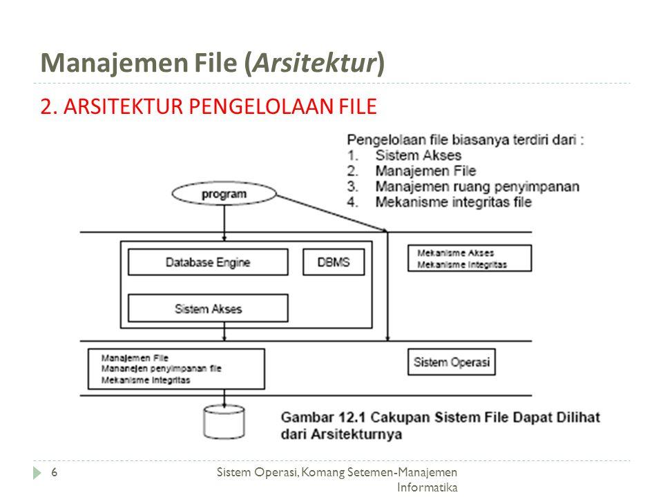 Manajemen File (Arsitektur) Sistem Operasi, Komang Setemen-Manajemen Informatika 6 2. ARSITEKTUR PENGELOLAAN FILE