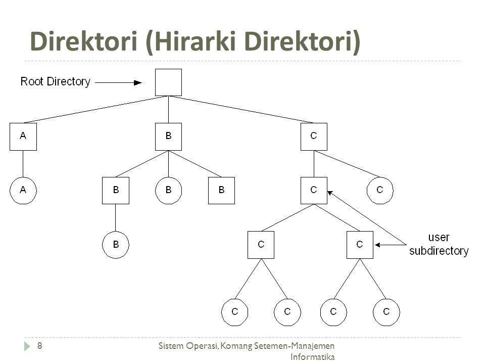 Direktori (Hirarki Direktori) Sistem Operasi, Komang Setemen-Manajemen Informatika 8