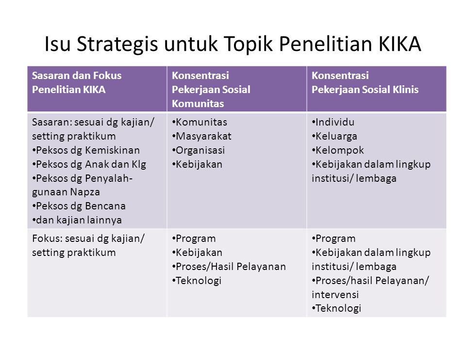 Arah Penulisan & Metode Penelitian KIKA Konsentrasi Pekerjaan Sosial Komunitas Arah Penulisan: 1.Evaluasi model/program/kebijakan 2.Perbaikan/penyempurnaan model/program/kebijakan 3.Pengembangan Model/program/kebijkan Metode Penelitian: 1.Penelitian EvaluasiEvaluasi 2.Penelitian TindakanPenelitianTindakan 3.Penelitan dan PengembanganPengembangan