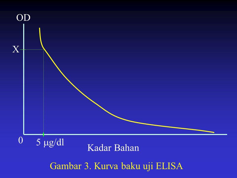 Gambar 3. Kurva baku uji ELISA 0 Kadar Bahan X OD 5  g/dl
