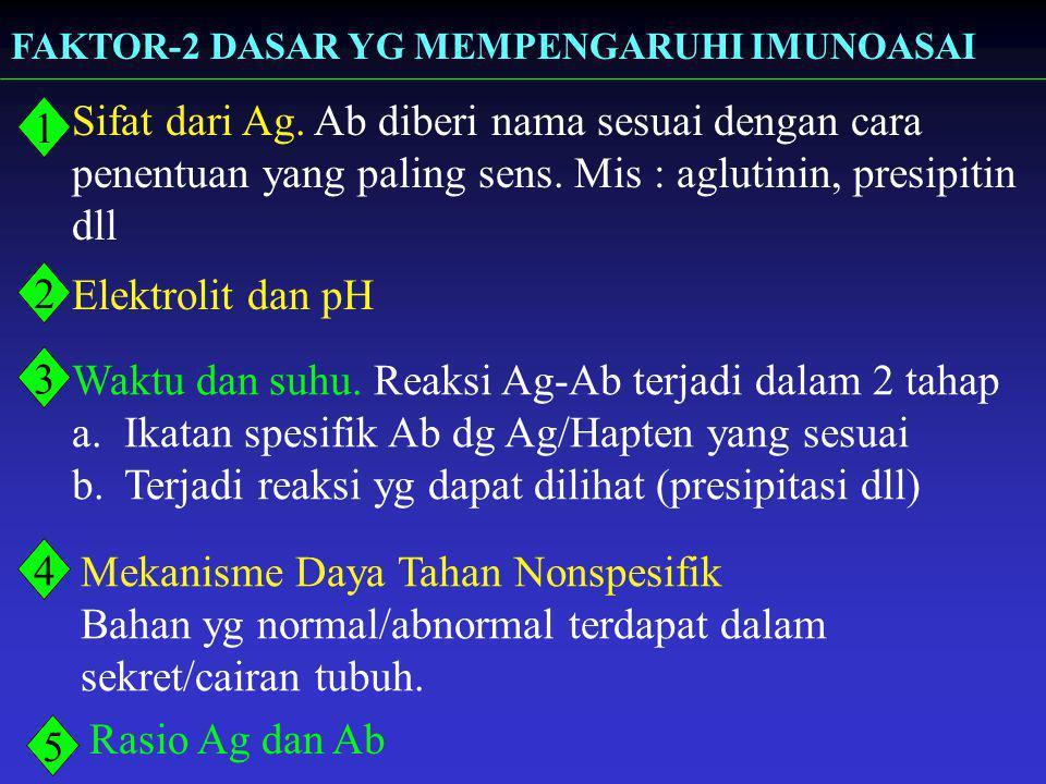 FAKTOR-2 DASAR YG MEMPENGARUHI IMUNOASAI Sifat dari Ag. Ab diberi nama sesuai dengan cara penentuan yang paling sens. Mis : aglutinin, presipitin dll