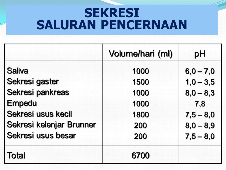 SEKRESI SALURAN PENCERNAAN Volume/hari (ml) pH Saliva Sekresi gaster Sekresi pankreas Empedu Sekresi usus kecil Sekresi kelenjar Brunner Sekresi usus