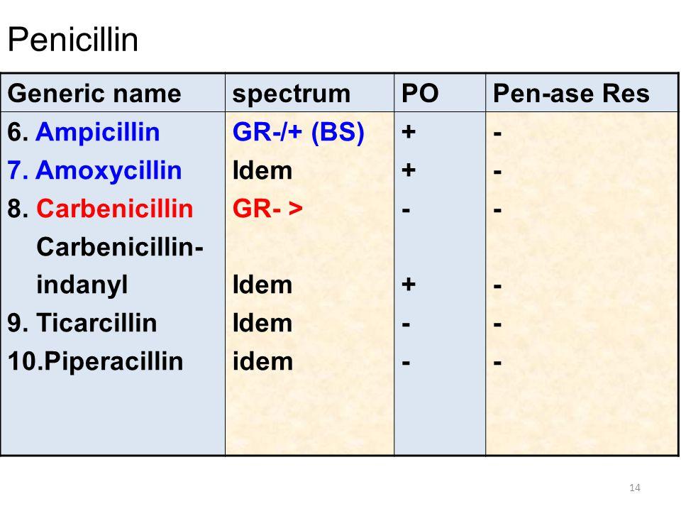 Penicillin Generic namespectrumPOPen-ase Res 6. Ampicillin 7. Amoxycillin 8. Carbenicillin Carbenicillin- indanyl 9. Ticarcillin 10.Piperacillin GR-/+