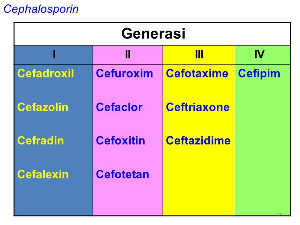 Cephalosporin Generasi I II III IV Cefadroxil Cefazolin Cefradin Cefalexin Cefuroxim Cefaclor Cefoxitin Cefotetan Cefotaxime Ceftriaxone Ceftazidime C