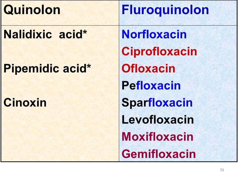 QuinolonFluroquinolon Nalidixic acid* Pipemidic acid* Cinoxin Norfloxacin Ciprofloxacin Ofloxacin Pefloxacin Sparfloxacin Levofloxacin Moxifloxacin Ge