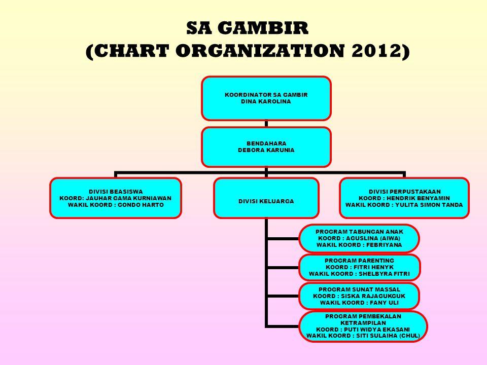 SA GAMBIR (CHART ORGANIZATION 2012) KOORDINATOR SA GAMBIR DINA KAROLINA BENDAHARA DEBORA KARUNIA DIVISI BEASISWA KOORD: JAUHAR GAMA KURNIAWAN WAKIL KOORD : GONDO HARTO DIVISI KELUARGA PROGRAM PARENTING KOORD : FITRI HENYK WAKIL KOORD : SHELBYRA FITRI PROGRAM TABUNGAN ANAK KOORD : AGUSLINA (AIWA) WAKIL KOORD : FEBRIYANA PROGRAM SUNAT MASSAL KOORD : SISKA RAJAGUKGUK WAKIL KOORD : FANY ULI PROGRAM PEMBEKALAN KETRAMPILAN KOORD : PUTI WIDYA EKASANI WAKIL KOORD : SITI SULAIHA (CHUL) DIVISI PERPUSTAKAAN KOORD : HENDRIK BENYAMIN WAKIL KOORD : YULITA SIMON TANDA