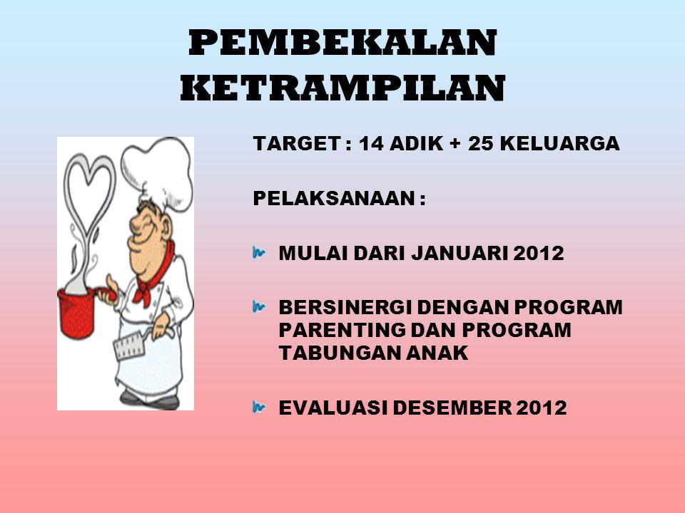PEMBEKALAN KETRAMPILAN TARGET : 14 ADIK + 25 KELUARGA PELAKSANAAN : MULAI DARI JANUARI 2012 BERSINERGI DENGAN PROGRAM PARENTING DAN PROGRAM TABUNGAN ANAK EVALUASI DESEMBER 2012