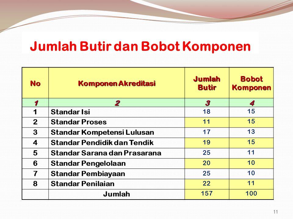 Jumlah Butir dan Bobot Komponen No Komponen Akreditasi Jumlah Butir Bobot Komponen 1234 1Standar Isi 18 15 2Standar Proses 11 15 3Standar Kompetensi L
