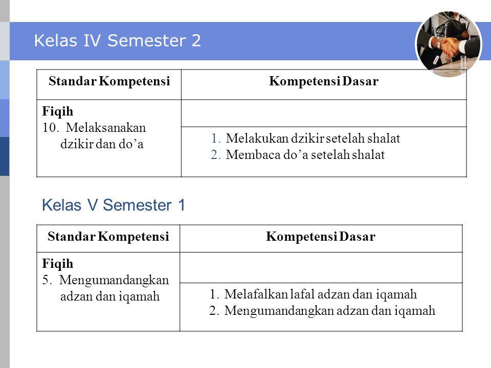 Kelas IV Semester 2 Standar KompetensiKompetensi Dasar Fiqih 10. Melaksanakan dzikir dan do'a 1.Melakukan dzikir setelah shalat 2.Membaca do'a setelah