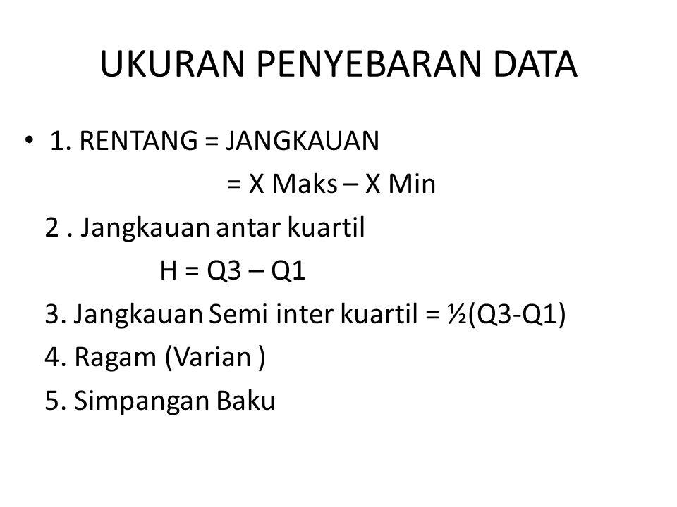 Tabel Dist. Frek. Berkelompok Tentukan jangkauan data