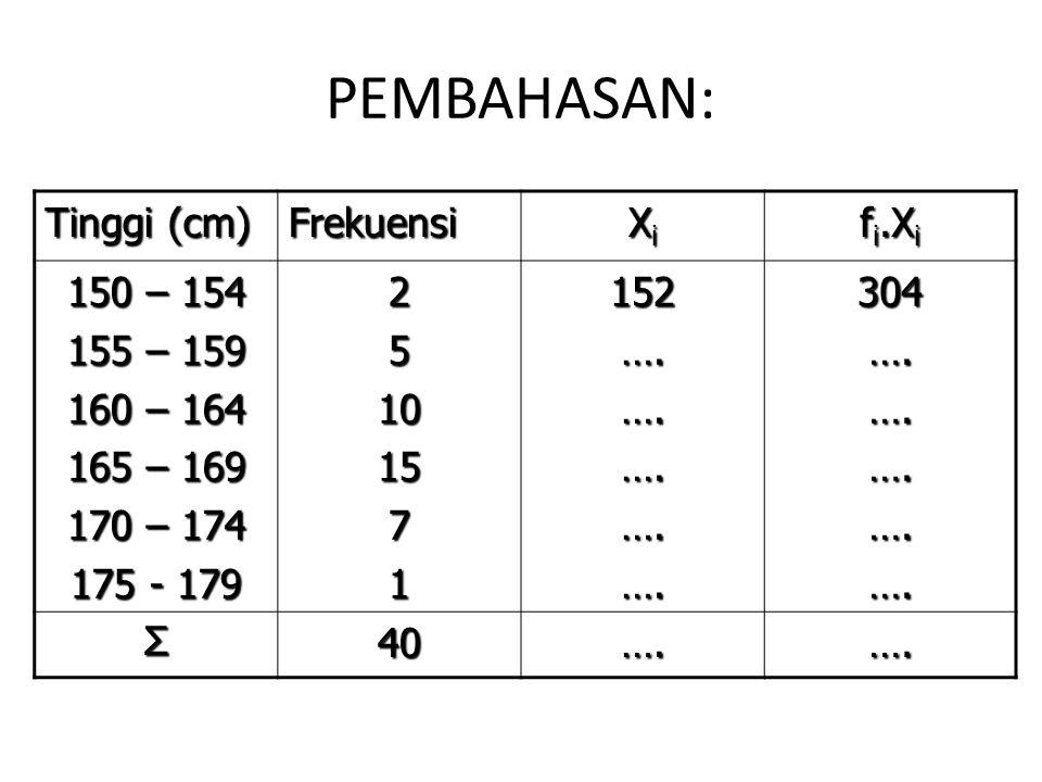 DATA BERKELOMPOK Tinggi (cm) Frekuensi 150 – 154 155 – 159 160 – 164 165 – 169 170 – 174 175 - 179 25101571 ∑40 Berapa Rata- rata data disamping ?