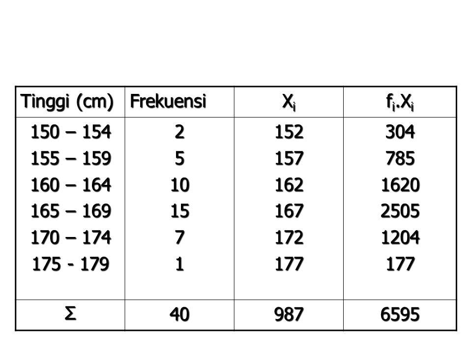 PEMBAHASAN: Tinggi (cm) Frekuensi XiXiXiXi f i.X i 150 – 154 155 – 159 160 – 164 165 – 169 170 – 174 175 - 179 25101571152….….….….….304….….….….…. ∑40…