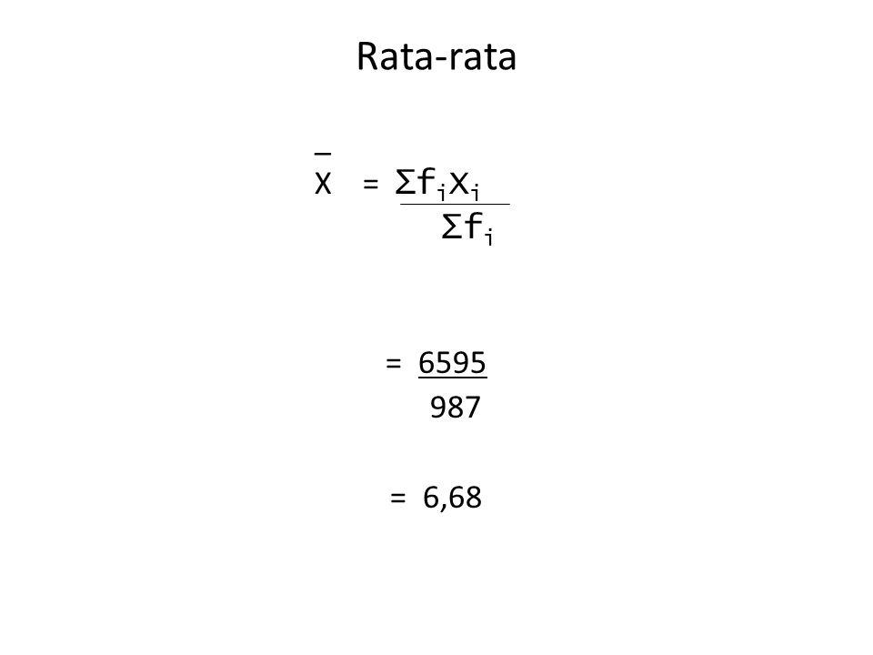 Tinggi (cm) Frekuensi XiXiXiXi f i.X i 150 – 154 155 – 159 160 – 164 165 – 169 170 – 174 175 - 179 25101571152157162167172177304785162025051204177 ∑40