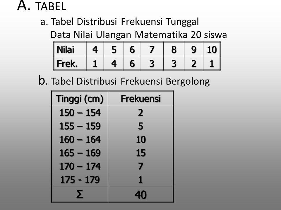 TABEL DISTRIBUSI FREKUENSI Tabel distribusi frekuensi tunggal Tabel distribusi frekuensi kelompok Data Nilai Ulangan Matematika 20 siswa sebagai berikut Tentukan Nilai Rata-Ratanya .