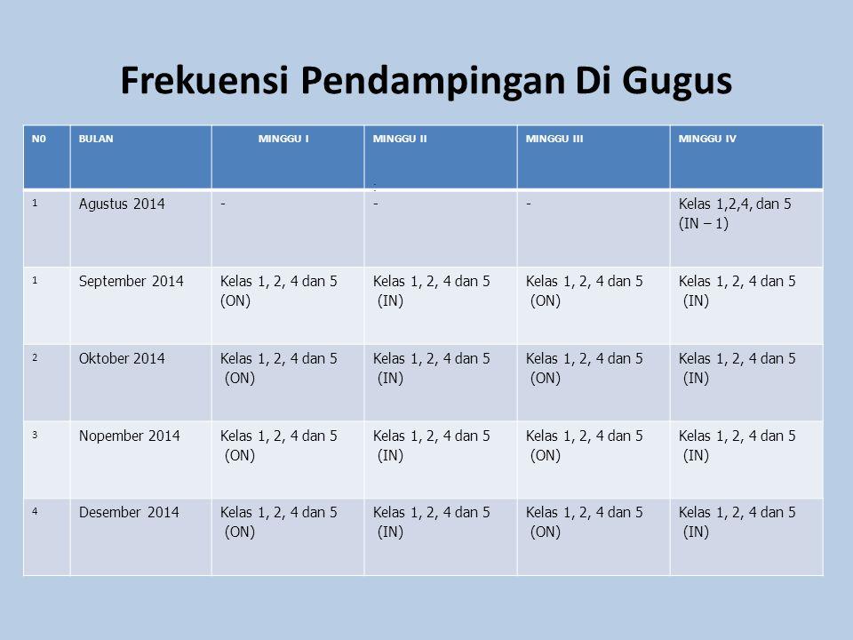 Frekuensi Pendampingan Di Gugus N0BULAN MINGGU IMINGGU IIMINGGU IIIMINGGU IV 1 Agustus 2014--- Kelas 1,2,4, dan 5 (IN – 1) 1 September 2014 Kelas 1, 2