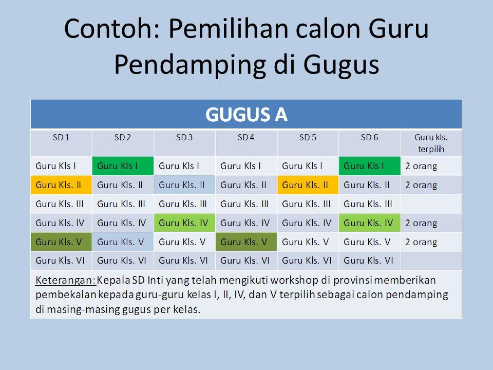 Contoh: Pemilihan calon Guru Pendamping di Gugus