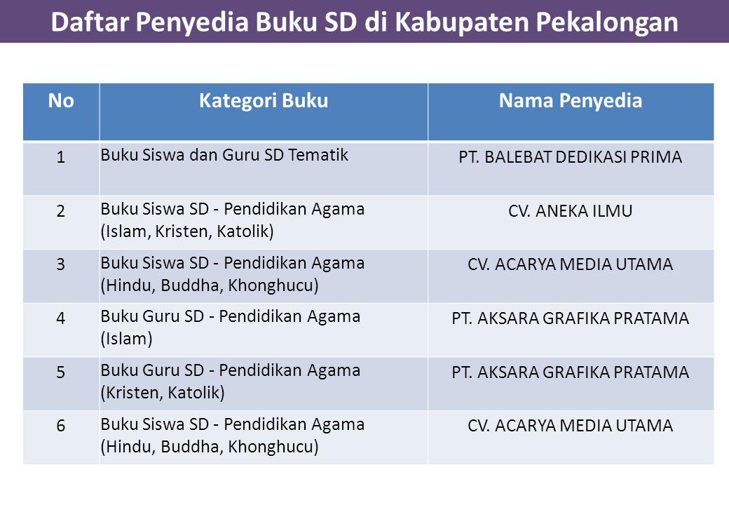 Daftar Penyedia Buku SD di Kabupaten Pekalongan NoKategori BukuNama Penyedia 1 Buku Siswa dan Guru SD Tematik PT.