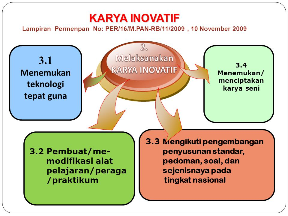 27 3.2 Pembuat/me- modifikasi alat pelajaran/peraga /praktikum KARYA INOVATIF KARYA INOVATIF Lampiran Permenpan No: PER/16/M.PAN-RB/11/2009, 10 November 2009 3.4 Menemukan/ menciptakan karya seni 3.1 Menemukan teknologi tepat guna 3.3 Mengikuti pengembangan penyusunan standar, pedoman, soal, dan sejenisnaya pada tingkat nasional