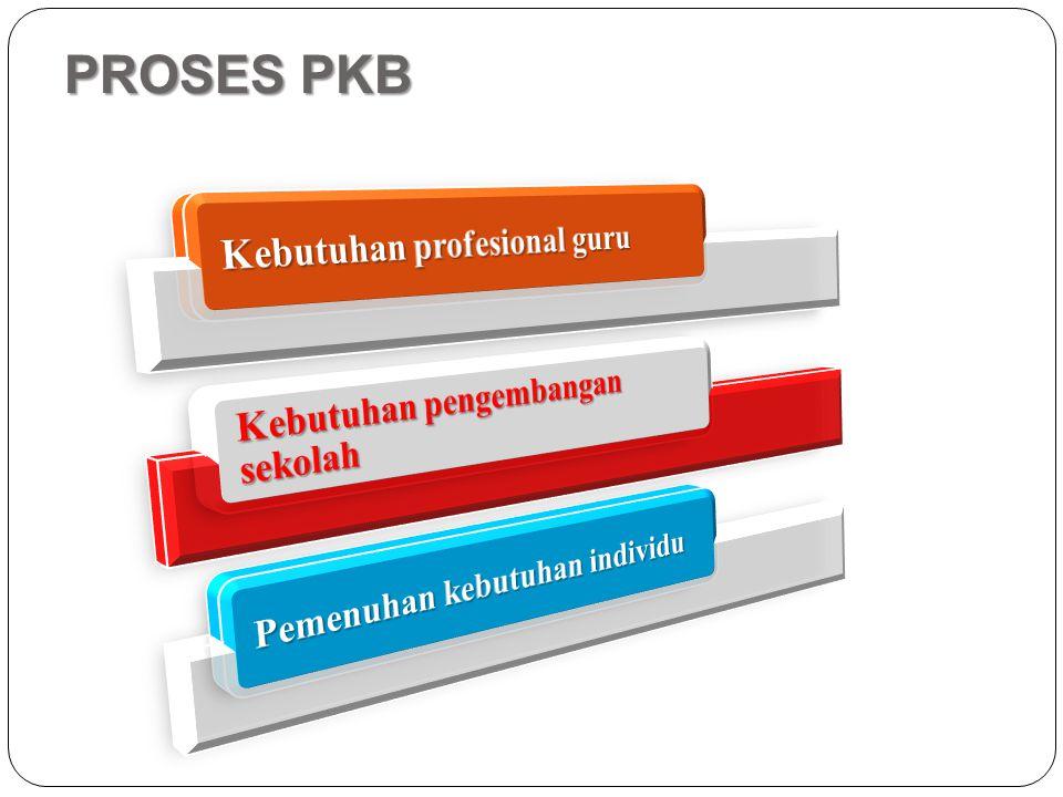PROSES PKB