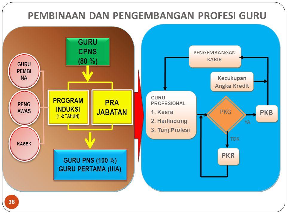 PENGEMBANGAN KARIR PKG YA TDK PKR GURU CPNS (80 %) GURU CPNS (80 %) GURU PNS (100 %) GURU PERTAMA (IIIA) GURU PNS (100 %) GURU PERTAMA (IIIA) PROGRAM INDUKSI (1 -2 TAHUN) PROGRAM INDUKSI (1 -2 TAHUN) PRA JABATAN PENG AWAS GURU PEMBI NA KASEK PKB GURU PROFESIONAL 1.