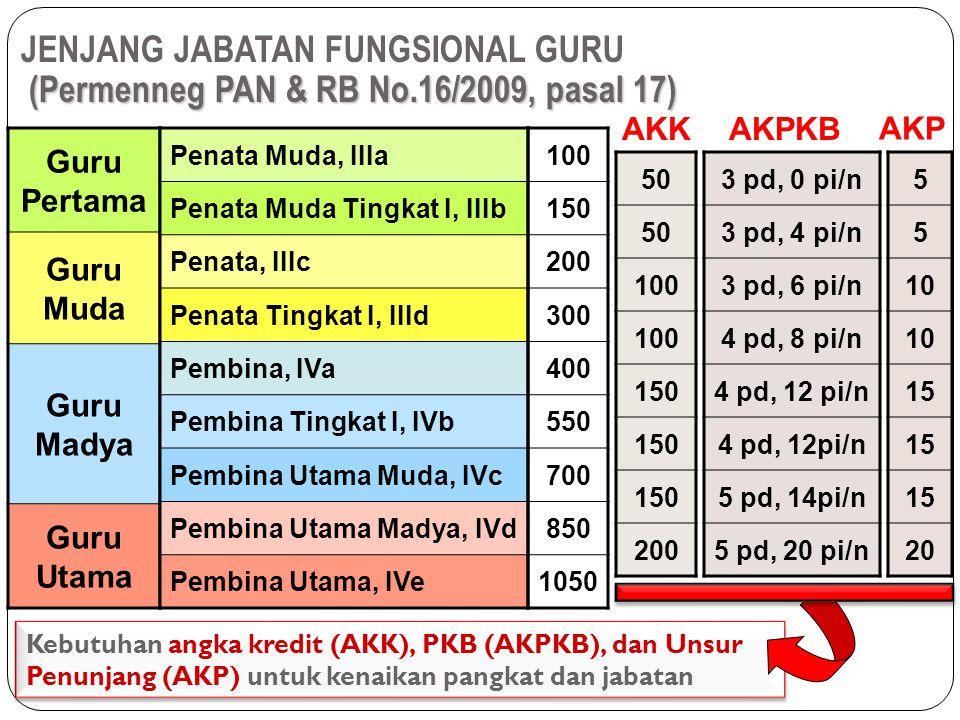 Publikasi Ilmiah Lampiran Permenpan No: PER/16/M.PAN- RB/11/2009, 10 November 2009 2.