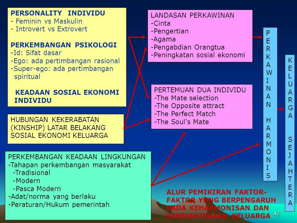 42 PERSONALITY INDIVIDU - Feminin vs Maskulin - Introvert vs Extrovert PERKEMBANGAN PSIKOLOGI -Id: Sifat dasar -Ego: ada pertimbangan rasional -Super-