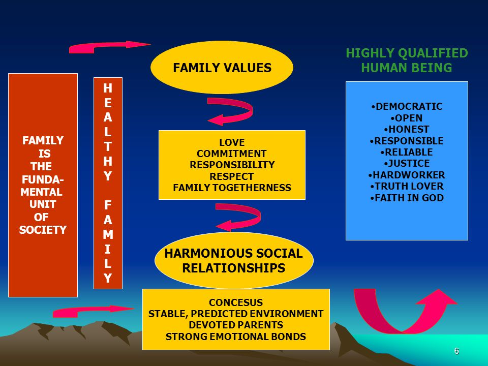 6 FAMILY VALUES HARMONIOUS SOCIAL RELATIONSHIPS LOVE COMMITMENT RESPONSIBILITY RESPECT FAMILY TOGETHERNESS CONCESUS STABLE, PREDICTED ENVIRONMENT DEVOTED PARENTS STRONG EMOTIONAL BONDS HIGHLY QUALIFIED HUMAN BEING DEMOCRATIC OPEN HONEST RESPONSIBLE RELIABLE JUSTICE HARDWORKER TRUTH LOVER FAITH IN GOD FAMILY IS THE FUNDA- MENTAL UNIT OF SOCIETY HEALTHYFAMILYHEALTHYFAMILY