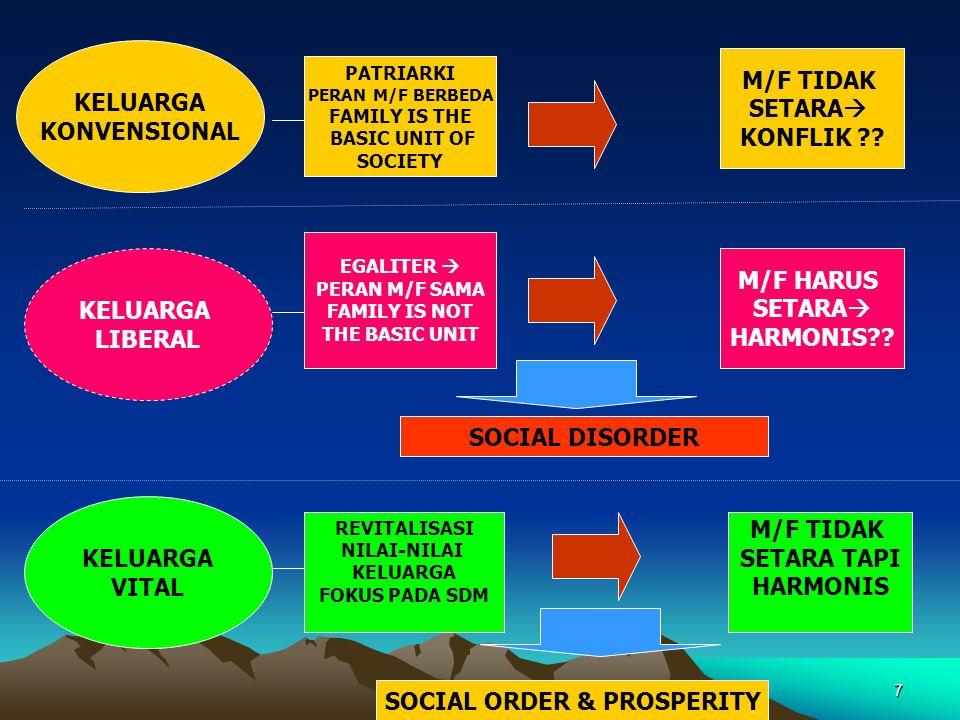 7 KELUARGA KONVENSIONAL KELUARGA LIBERAL KELUARGA VITAL PATRIARKI PERAN M/F BERBEDA FAMILY IS THE BASIC UNIT OF SOCIETY M/F TIDAK SETARA  KONFLIK ??