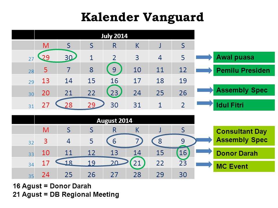 Kalender Vanguard August 2014 MSSRKJS 32 3456789 33 10111213141516 34 17181920212223 35 24252627282930 Idul Fitri Donor Darah July 2014 MSSRKJS 27 293012345 28 5789101112 29 13141516171819 30 20212223242526 31 272829303112 Awal puasa 16 Agust = Donor Darah 21 Agust = DB Regional Meeting Pemilu Presiden MC Event Assembly Spec Consultant Day Assembly Spec