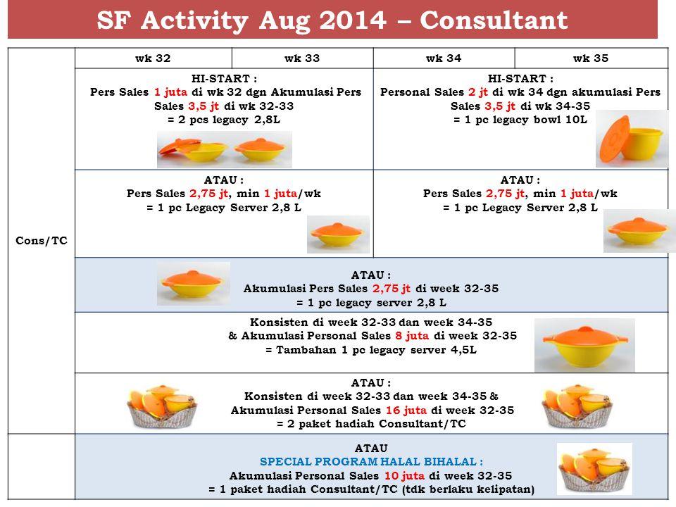 SF Activity Aug 2014 – Consultant Cons/TC wk 32wk 33wk 34wk 35 HI-START : Pers Sales 1 juta di wk 32 dgn Akumulasi Pers Sales 3,5 jt di wk 32-33 = 2 pcs legacy 2,8L HI-START : Personal Sales 2 jt di wk 34 dgn akumulasi Pers Sales 3,5 jt di wk 34-35 = 1 pc legacy bowl 10L ATAU : Pers Sales 2,75 jt, min 1 juta/wk = 1 pc Legacy Server 2,8 L ATAU : Pers Sales 2,75 jt, min 1 juta/wk = 1 pc Legacy Server 2,8 L ATAU : Akumulasi Pers Sales 2,75 jt di week 32-35 = 1 pc legacy server 2,8 L Konsisten di week 32-33 dan week 34-35 & Akumulasi Personal Sales 8 juta di week 32-35 = Tambahan 1 pc legacy server 4,5L ATAU : Konsisten di week 32-33 dan week 34-35 & Akumulasi Personal Sales 16 juta di week 32-35 = 2 paket hadiah Consultant/TC ATAU SPECIAL PROGRAM HALAL BIHALAL : Akumulasi Personal Sales 10 juta di week 32-35 = 1 paket hadiah Consultant/TC (tdk berlaku kelipatan)