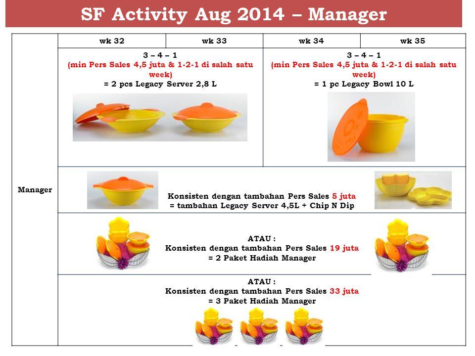 SF Activity Aug 2014 – Manager Manager wk 32wk 33wk 34wk 35 3 – 4 – 1 (min Pers Sales 4,5 juta & 1-2-1 di salah satu week) = 2 pcs Legacy Server 2,8 L 3 – 4 – 1 (min Pers Sales 4,5 juta & 1-2-1 di salah satu week) = 1 pc Legacy Bowl 10 L Konsisten dengan tambahan Pers Sales 5 juta = tambahan Legacy Server 4,5L + Chip N Dip ATAU : Konsisten dengan tambahan Pers Sales 19 juta = 2 Paket Hadiah Manager ATAU : Konsisten dengan tambahan Pers Sales 33 juta = 3 Paket Hadiah Manager