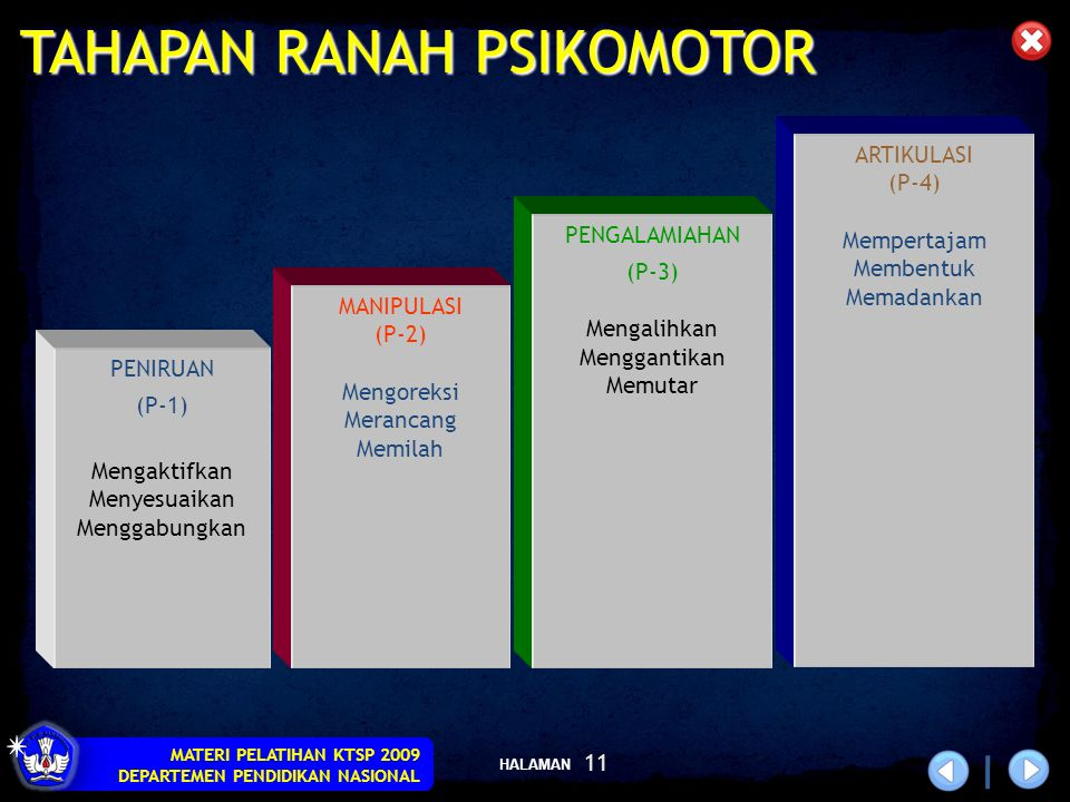HALAMAN MATERI PELATIHAN KTSP 2009 DEPARTEMEN PENDIDIKAN NASIONAL 11 TAHAPAN RANAH PSIKOMOTOR ARTIKULASI(P-4) Mempertajam Membentuk Memadankan PENGALA