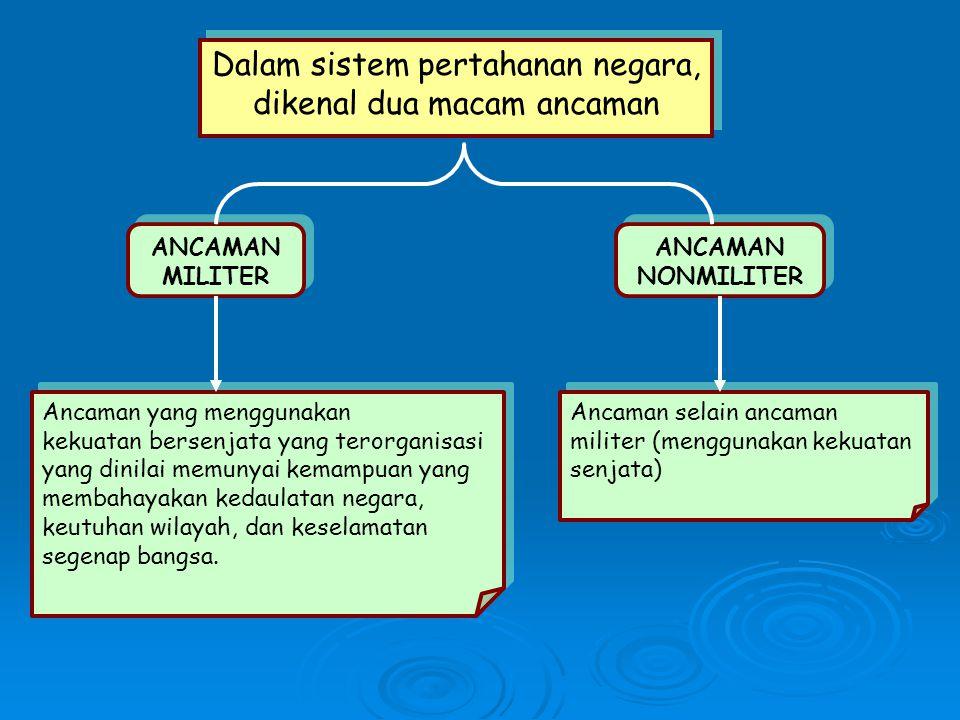 Dalam sistem pertahanan negara, dikenal dua macam ancaman Dalam sistem pertahanan negara, dikenal dua macam ancaman ANCAMAN MILITER ANCAMAN MILITER AN