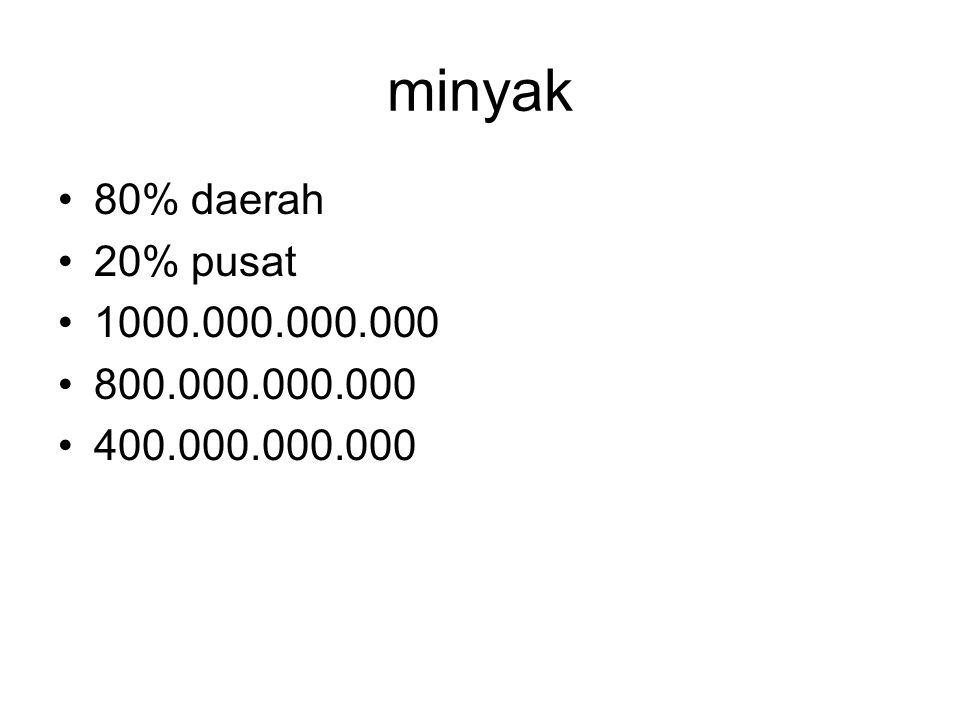 minyak 80% daerah 20% pusat 1000.000.000.000 800.000.000.000 400.000.000.000