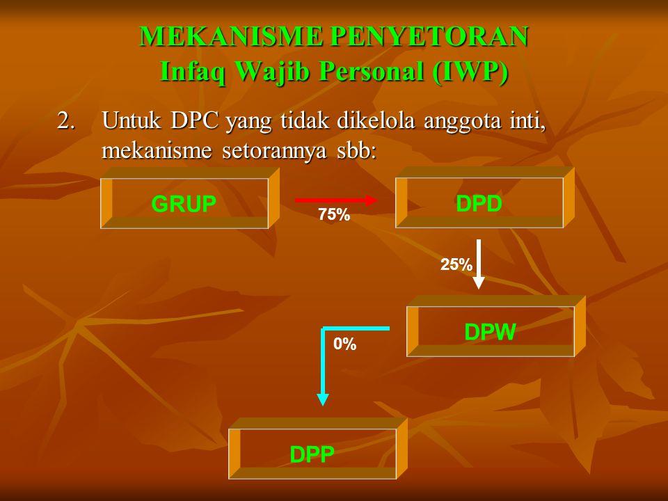 MEKANISME PENYETORAN Infaq Wajib Personal (IWP) 1.Untuk DPC yang dikelola anggota inti, mekanisme setorannya sbb: GRUP DPC 75% 50% DPD DPW DPP 0%